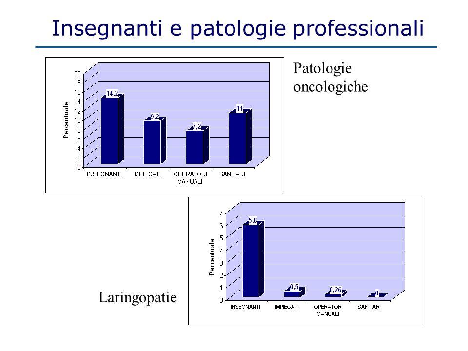 Insegnanti e patologie professionali Patologie oncologiche Laringopatie