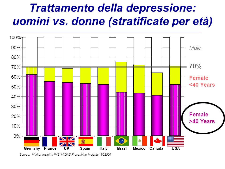 Trattamento della depressione: uomini vs. donne (stratificate per età) Source: Market Insights IMS' MIDAS Prescribing Insights, 3Q2006 Female <40 Year