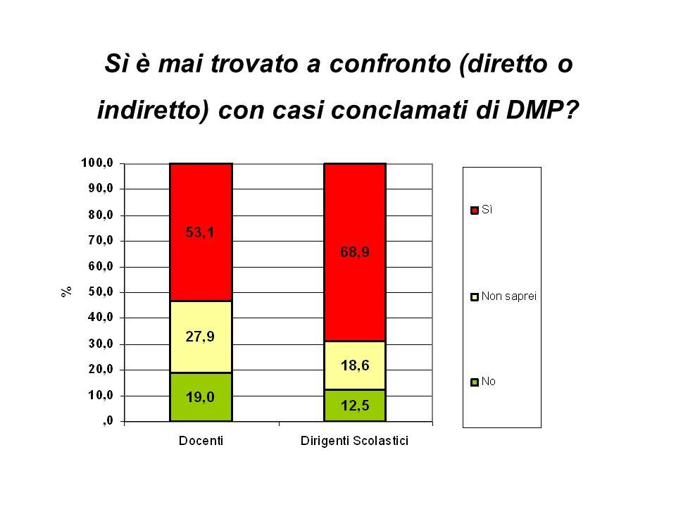 Sì è mai trovato a confronto (diretto o indiretto) con casi conclamati di DMP?