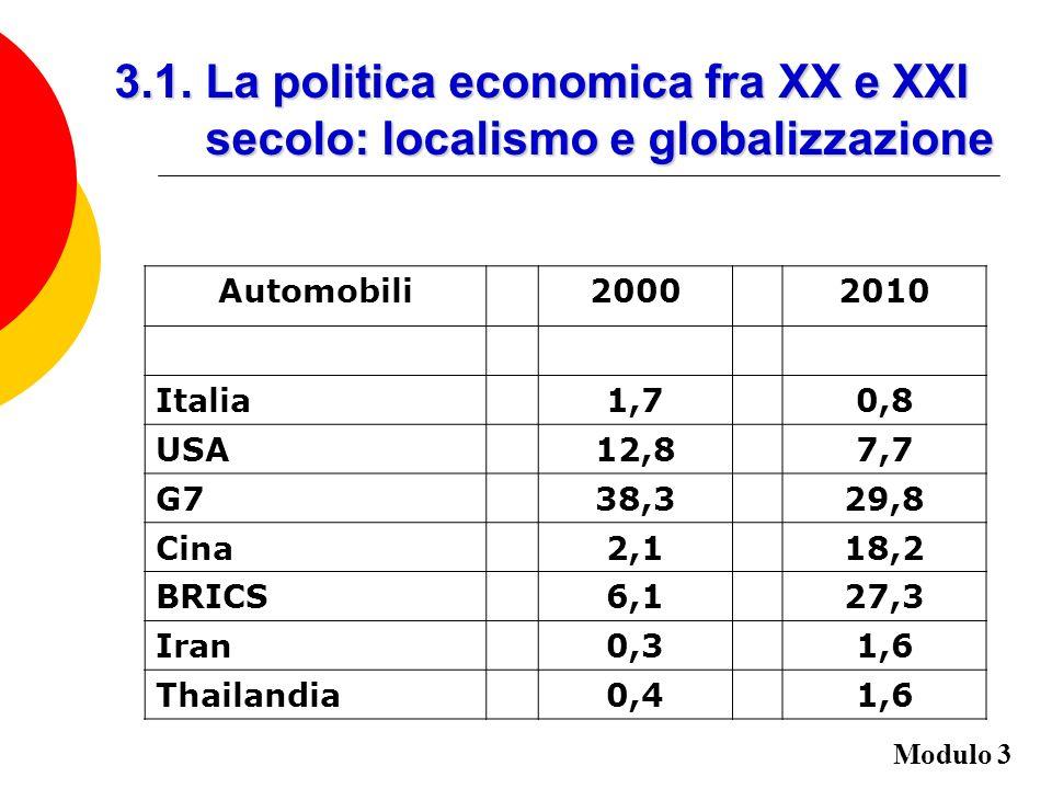 3.1. La politica economica fra XX e XXI secolo: localismo e globalizzazione Automobili 2000 2010 Italia 1,7 0,8 USA 12,8 7,7 G7 38,3 29,8 Cina 2,1 18,