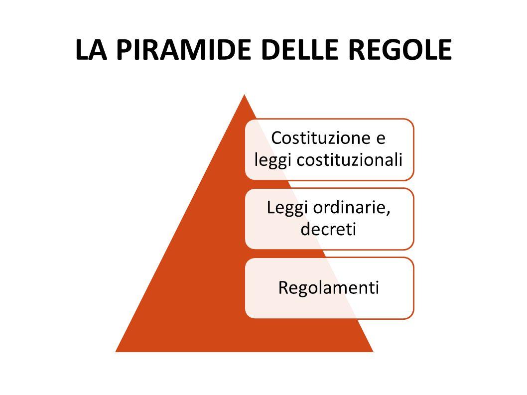 LA PIRAMIDE DELLE REGOLE Costituzione e leggi costituzionali Leggi ordinarie, decreti Regolamenti