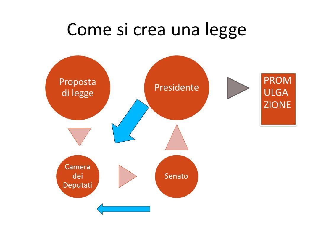 Come si crea una legge Proposta di legge Camera dei Deputati Senato Presidente PROM ULGA ZIONE