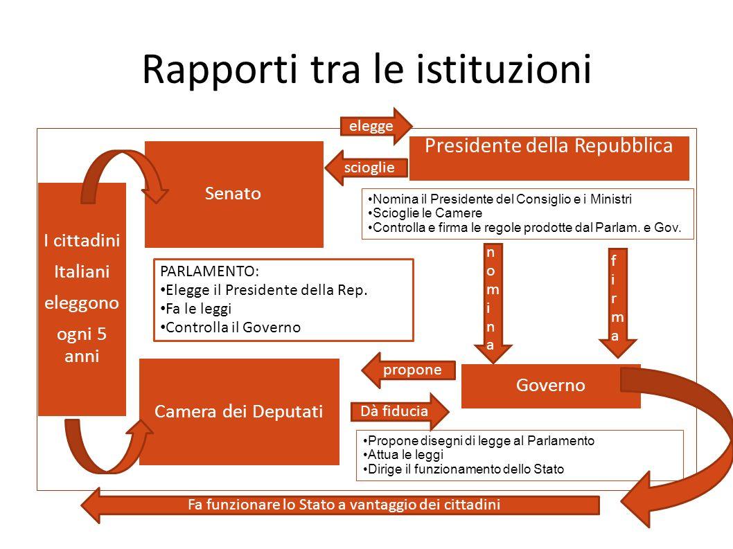 Rapporti tra le istituzioni I cittadini Italiani eleggono ogni 5 anni Senato Presidente della Repubblica Camera dei Deputati Governo PARLAMENTO: Elegg