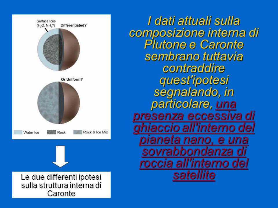 I dati attuali sulla composizione interna di Plutone e Caronte sembrano tuttavia contraddire quest'ipotesi segnalando, in particolare, una presenza ec