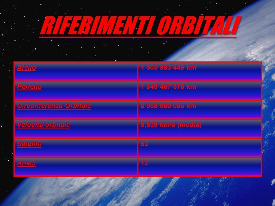 RIFERIMENTI ORBITALI Afelio1 503 983 449 km Perielio1 349 467 375 km Circonferenza Orbitale 8 958 000 000 km Velocità orbitale 9,639 km/s (media) Sate
