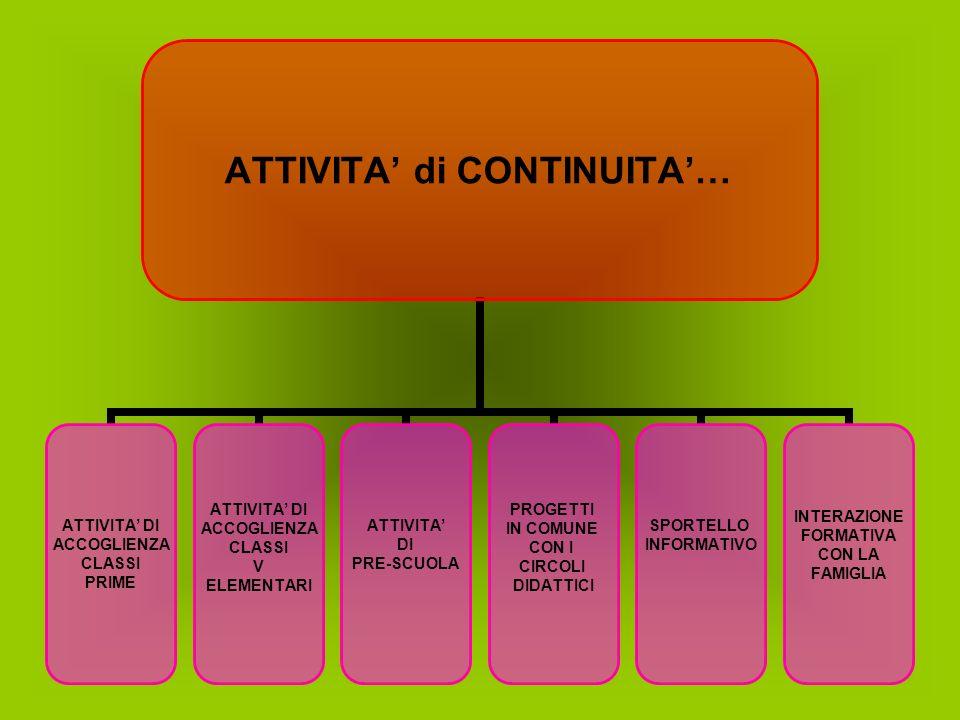ATTIVITA di CONTINUITA… ATTIVITA DI ACCOGLIENZA CLASSI PRIME ATTIVITA DI ACCOGLIENZA CLASSI V ELEMENTARI ATTIVITA DI PRE-SCUOLA PROGETTI IN COMUNE CON