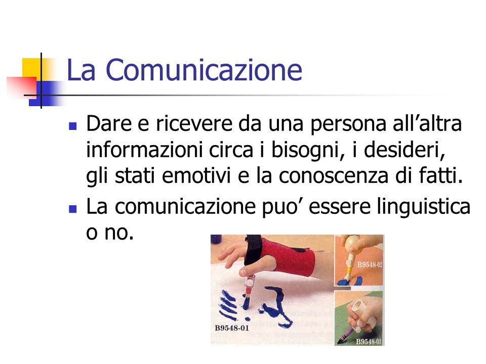 La Comunicazione Dare e ricevere da una persona allaltra informazioni circa i bisogni, i desideri, gli stati emotivi e la conoscenza di fatti. La comu