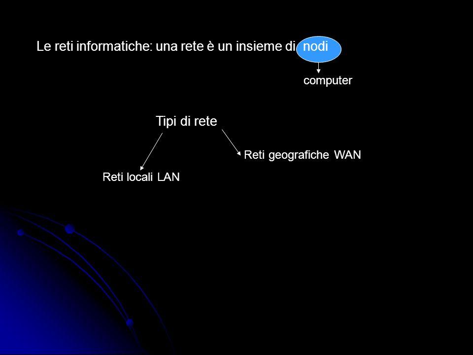 Reti locali LAN Local Area Network Nodi distribuiti su un area limitata Connessi mediante: doppino Telefonico (due fili di rame intrecciati), Cavi caossiali (permettono unalta velocità di trasmissione) o cavi a fibra Ottica (permettono la trasmissione mediante impulsi luminosi) Sono dotate di schede di rete i vari nodi sono collegati a HUB (dispositivo che prende le informazioni e le inoltra a tutti gli altri nodi) O SWITCH (è come Lhub ma manda le informazioni solo al destinatario) il server da le informazioni, Il client le usa