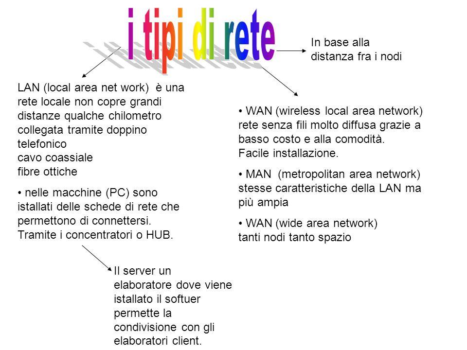In base alla distanza fra i nodi LAN (local area net work) è una rete locale non copre grandi distanze qualche chilometro collegata tramite doppino te