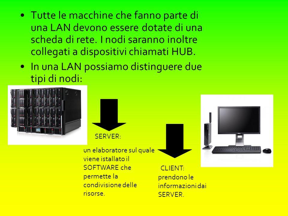 Tutte le macchine che fanno parte di una LAN devono essere dotate di una scheda di rete. I nodi saranno inoltre collegati a dispositivi chiamati HUB.