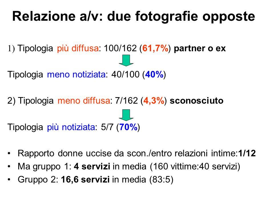 Relazione a/v: due fotografie opposte 1) Tipologia più diffusa: 100/162 (61,7%) partner o ex Tipologia meno notiziata: 40/100 (40%) 2) Tipologia meno diffusa: 7/162 (4,3%) sconosciuto Tipologia più notiziata: 5/7 (70%) Rapporto donne uccise da scon./entro relazioni intime:1/12 Ma gruppo 1: 4 servizi in media (160 vittime:40 servizi) Gruppo 2: 16,6 servizi in media (83:5)