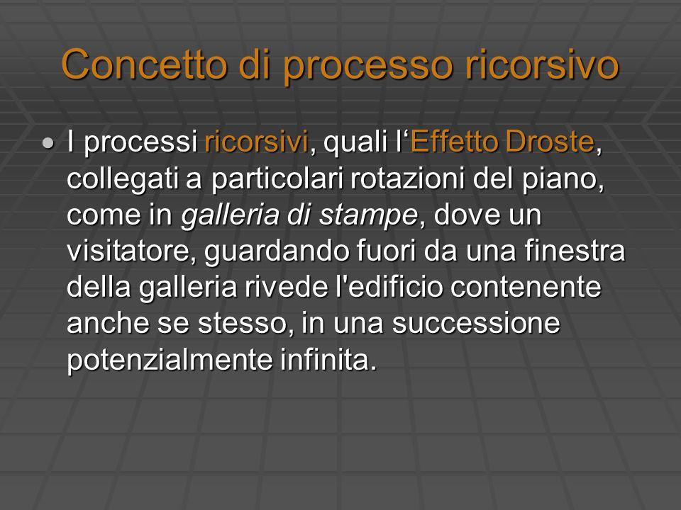 Concetto di processo ricorsivo I processi ricorsivi, quali lEffetto Droste, collegati a particolari rotazioni del piano, come in galleria di stampe, d