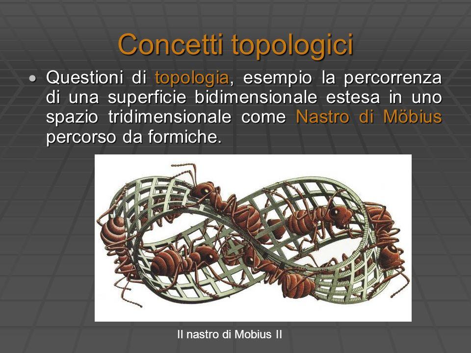 Concetti topologici Questioni di topologia, esempio la percorrenza di una superficie bidimensionale estesa in uno spazio tridimensionale come Nastro d