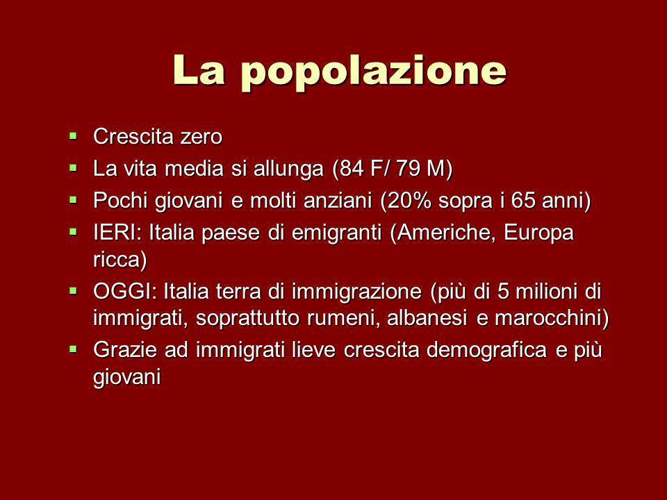 La popolazione Crescita zero Crescita zero La vita media si allunga (84 F/ 79 M) La vita media si allunga (84 F/ 79 M) Pochi giovani e molti anziani (20% sopra i 65 anni) Pochi giovani e molti anziani (20% sopra i 65 anni) IERI: Italia paese di emigranti (Americhe, Europa ricca) IERI: Italia paese di emigranti (Americhe, Europa ricca) OGGI: Italia terra di immigrazione (più di 5 milioni di immigrati, soprattutto rumeni, albanesi e marocchini) OGGI: Italia terra di immigrazione (più di 5 milioni di immigrati, soprattutto rumeni, albanesi e marocchini) Grazie ad immigrati lieve crescita demografica e più giovani Grazie ad immigrati lieve crescita demografica e più giovani