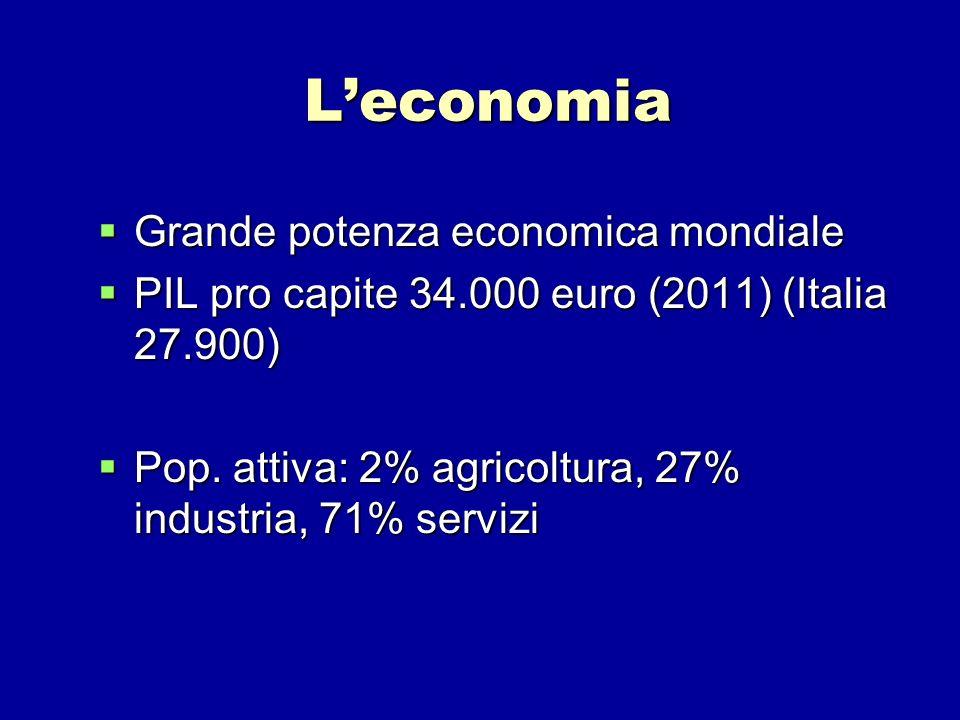 Leconomia Grande potenza economica mondiale Grande potenza economica mondiale PIL pro capite 34.000 euro (2011) (Italia 27.900) PIL pro capite 34.000