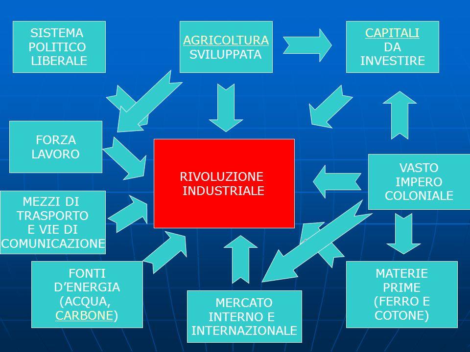 SISTEMA POLITICO LIBERALE CAPITALI DA INVESTIRE AGRICOLTURA SVILUPPATA RIVOLUZIONE INDUSTRIALE FONTI DENERGIA (ACQUA, CARBONECARBONE) MATERIE PRIME (F