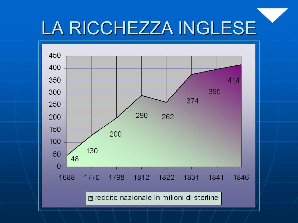 LA RICCHEZZA INGLESE