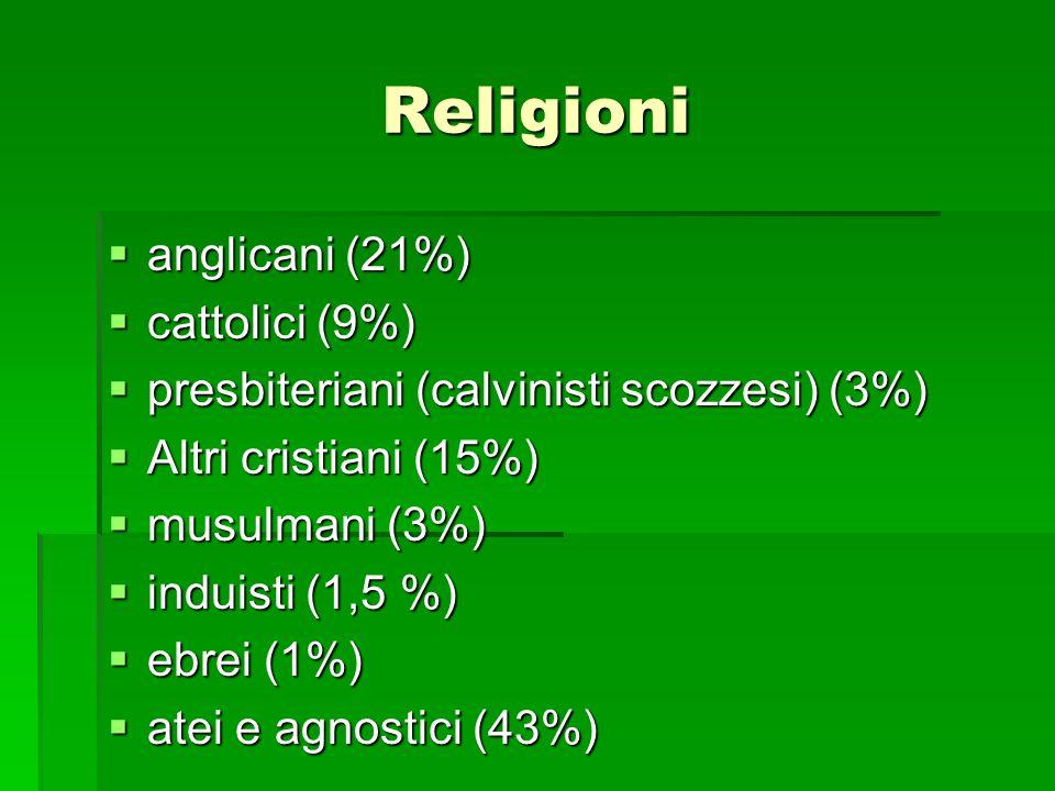 Religioni anglicani (21%) anglicani (21%) cattolici (9%) cattolici (9%) presbiteriani (calvinisti scozzesi) (3%) presbiteriani (calvinisti scozzesi) (3%) Altri cristiani (15%) Altri cristiani (15%) musulmani (3%) musulmani (3%) induisti (1,5 %) induisti (1,5 %) ebrei (1%) ebrei (1%) atei e agnostici (43%) atei e agnostici (43%)