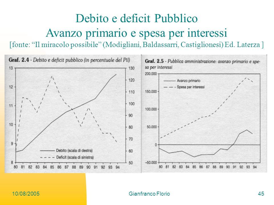 10/08/2005Gianfranco Florio45 Debito e deficit Pubblico Avanzo primario e spesa per interessi [fonte: Il miracolo possibile (Modigliani, Baldassarri, Castiglionesi) Ed.