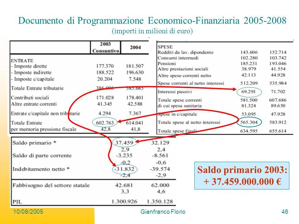 10/08/2005Gianfranco Florio46 Documento di Programmazione Economico-Finanziaria 2005-2008 (importi in milioni di euro) Saldo primario 2003: + 37.459.000.000