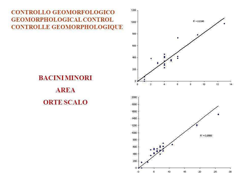 CONTROLLO GEOMORFOLOGICO GEOMORPHOLOGICAL CONTROL CONTROLLE GEOMORPHOLOGIQUE BACINI MINORI AREA ORTE SCALO