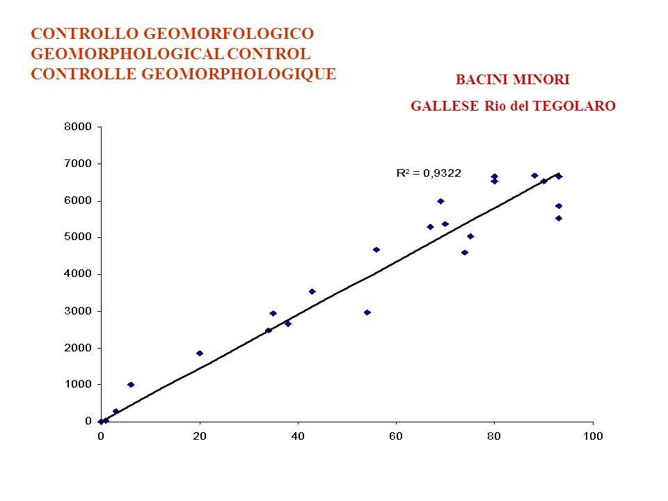 CONTROLLO GEOMORFOLOGICO GEOMORPHOLOGICAL CONTROL CONTROLLE GEOMORPHOLOGIQUE BACINI MINORI GALLESE Rio del TEGOLARO
