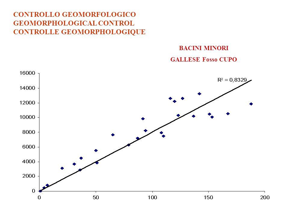 CONTROLLO GEOMORFOLOGICO GEOMORPHOLOGICAL CONTROL CONTROLLE GEOMORPHOLOGIQUE BACINI MINORI GALLESE Fosso CUPO