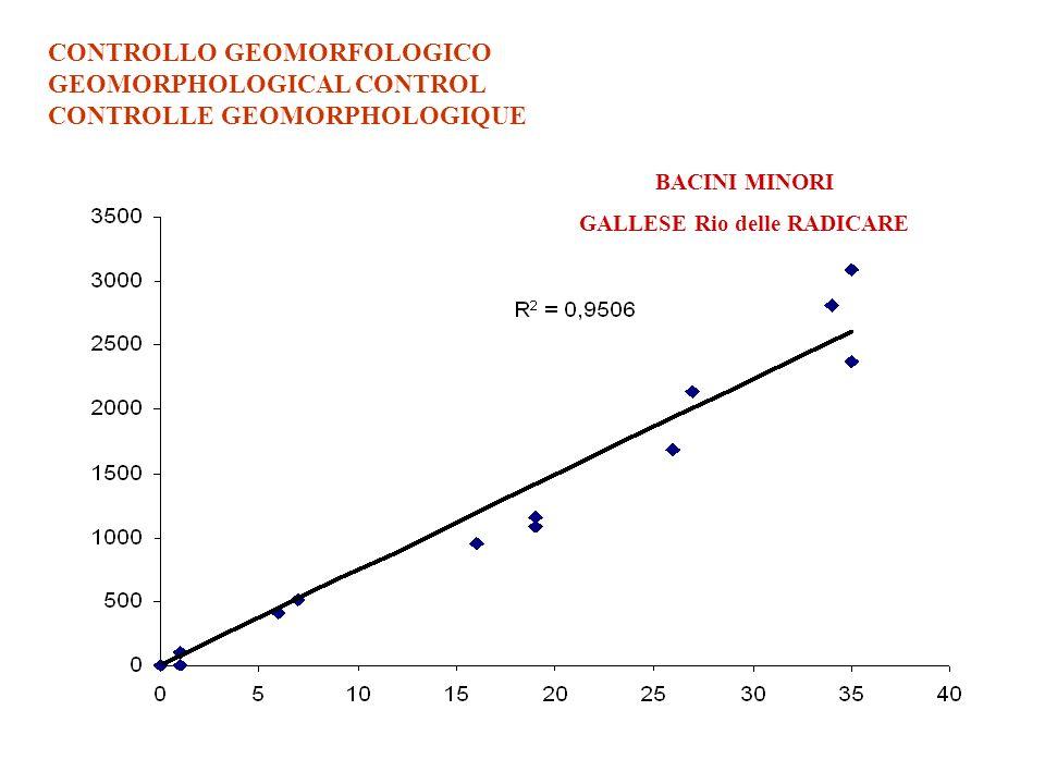CONTROLLO GEOMORFOLOGICO GEOMORPHOLOGICAL CONTROL CONTROLLE GEOMORPHOLOGIQUE BACINI MINORI GALLESE Rio delle RADICARE