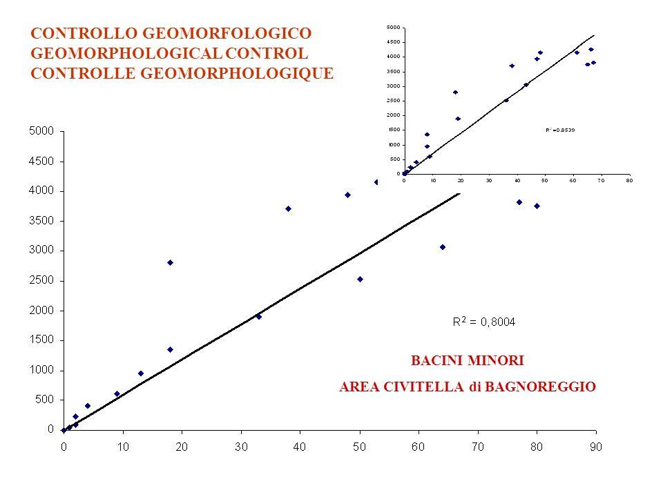 CONTROLLO GEOMORFOLOGICO GEOMORPHOLOGICAL CONTROL CONTROLLE GEOMORPHOLOGIQUE BACINI MINORI AREA CIVITELLA di BAGNOREGGIO