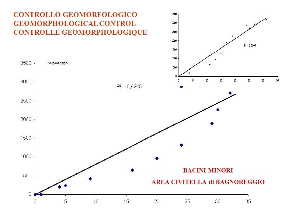 CONTROLLO GEOMORFOLOGICO GEOMORPHOLOGICAL CONTROL CONTROLLE GEOMORPHOLOGIQUE bagnoreggio 1 BACINI MINORI AREA CIVITELLA di BAGNOREGGIO
