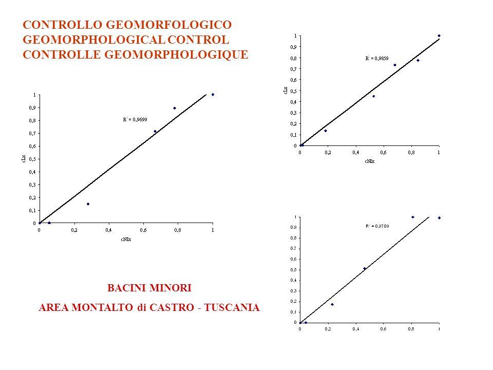 CONTROLLO GEOMORFOLOGICO GEOMORPHOLOGICAL CONTROL CONTROLLE GEOMORPHOLOGIQUE BACINI MINORI AREA MONTALTO di CASTRO - TUSCANIA