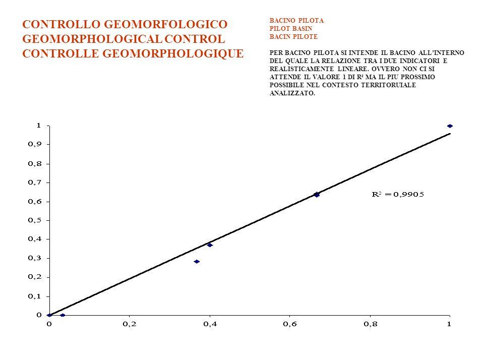 CONTROLLO GEOMORFOLOGICO GEOMORPHOLOGICAL CONTROL CONTROLLE GEOMORPHOLOGIQUE BACINO PILOTA PILOT BASIN BACIN PILOTE PER BACINO PILOTA SI INTENDE IL BA
