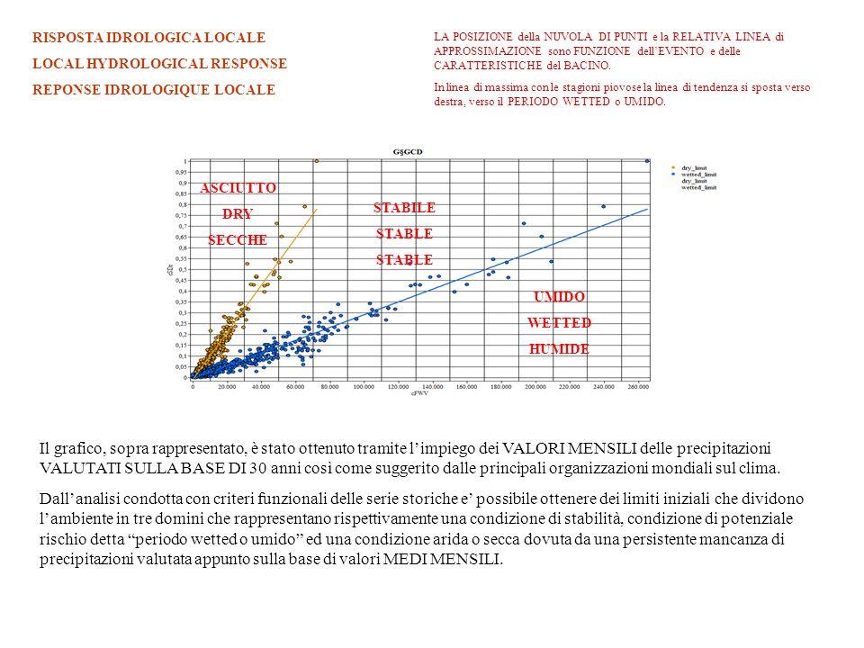 ASCIUTTO DRY SECCHE STABILE STABLE UMIDO WETTED HUMIDE Il grafico, sopra rappresentato, è stato ottenuto tramite limpiego dei VALORI MENSILI delle pre