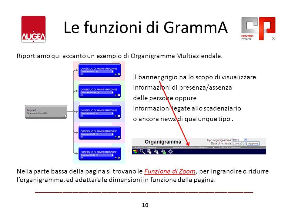 Le funzioni di GrammA Riportiamo qui accanto un esempio di Organigramma Multiaziendale. Il banner grigio ha lo scopo di visualizzare informazioni di p