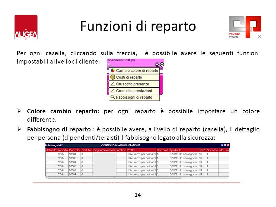 Funzioni di reparto Per ogni casella, cliccando sulla freccia, è possibile avere le seguenti funzioni impostabili a livello di cliente: Colore cambio