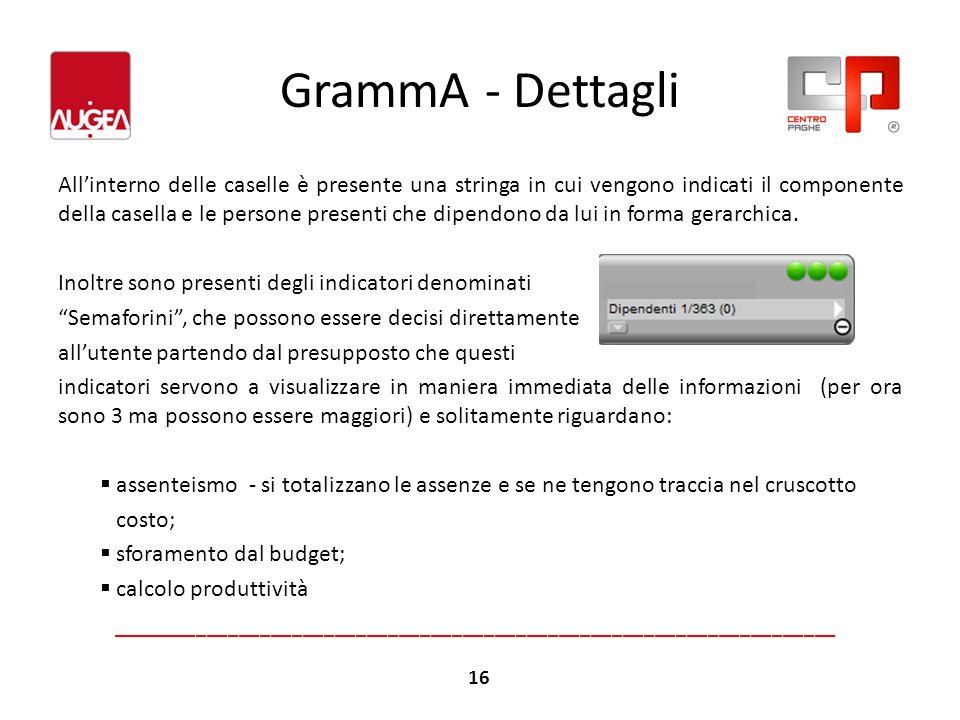 GrammA - Dettagli Allinterno delle caselle è presente una stringa in cui vengono indicati il componente della casella e le persone presenti che dipend