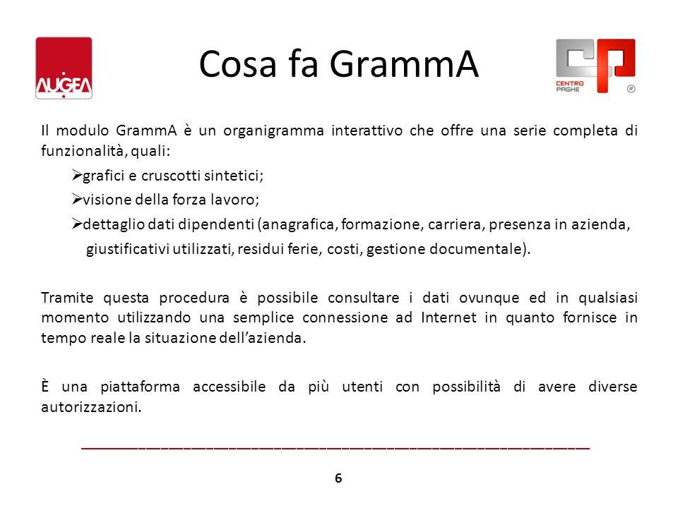 Cosa fa GrammA Il modulo GrammA è un organigramma interattivo che offre una serie completa di funzionalità, quali: grafici e cruscotti sintetici; visi