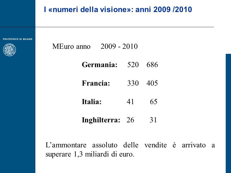 Germania: 520 686 Francia: 330 405 Italia: 41 65 Inghilterra: 26 31 MEuro anno 2009 - 2010 I «numeri della visione»: anni 2009 /2010 Lammontare assolu