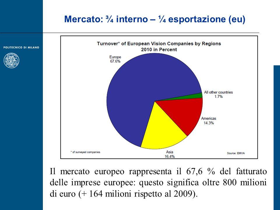 Mercato: ¾ interno – ¼ esportazione (eu) Il mercato europeo rappresenta il 67,6 % del fatturato delle imprese europee: questo significa oltre 800 mili