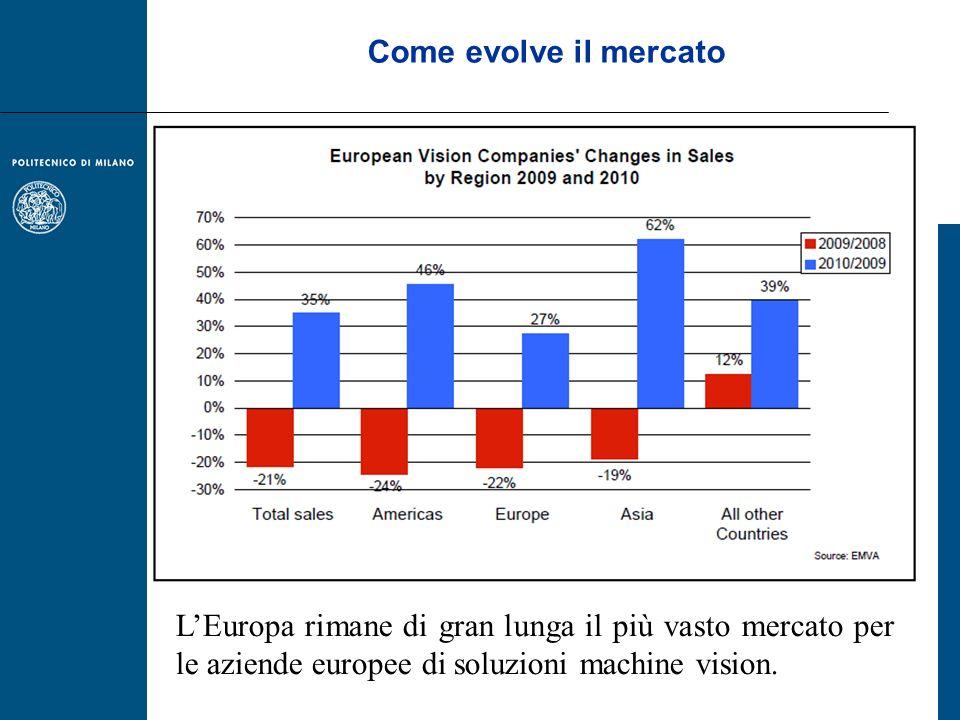 Come evolve il mercato LEuropa rimane di gran lunga il più vasto mercato per le aziende europee di soluzioni machine vision.