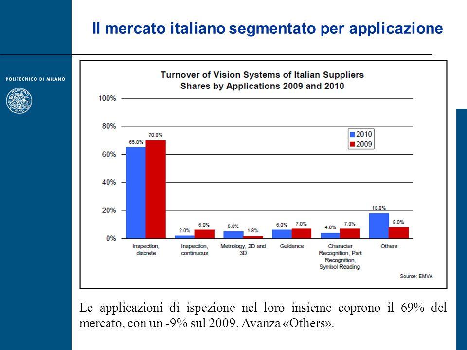 Il mercato italiano segmentato per applicazione Le applicazioni di ispezione nel loro insieme coprono il 69% del mercato, con un -9% sul 2009. Avanza