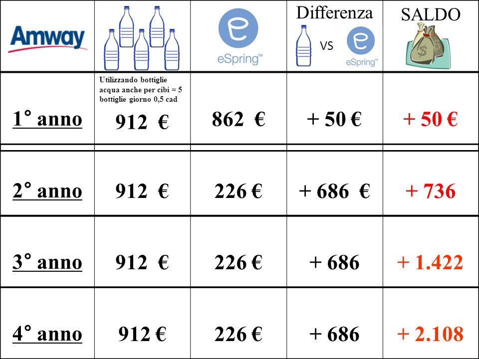 Differenza SALDO 2° anno912 226 + 686 + 736 3° anno912 226 + 686+ 1.422 4° anno912 226 + 686+ 2.108 1° anno Utilizzando bottiglie acqua anche per cibi