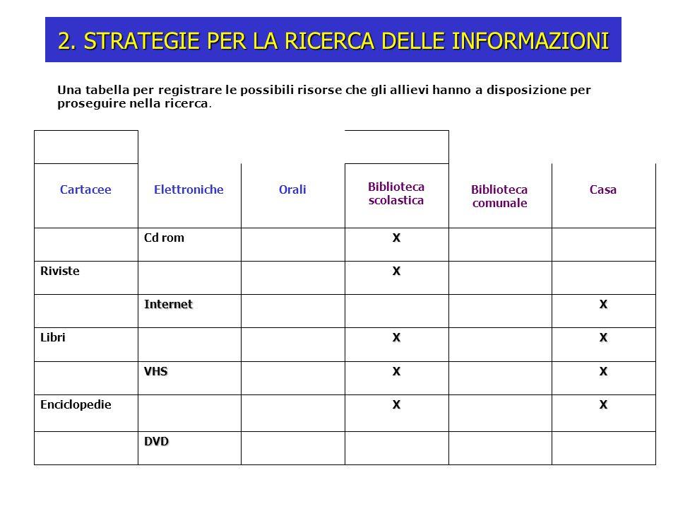 Una tabella per registrare le possibili risorse che gli allievi hanno a disposizione per proseguire nella ricerca. 2. STRATEGIE PER LA RICERCA DELLE I