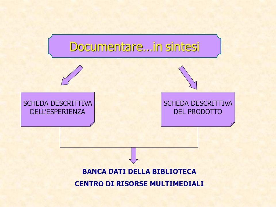 Documentare…in sintesi SCHEDA DESCRITTIVA DELLESPERIENZA SCHEDA DESCRITTIVA DEL PRODOTTO BANCA DATI DELLA BIBLIOTECA CENTRO DI RISORSE MULTIMEDIALI