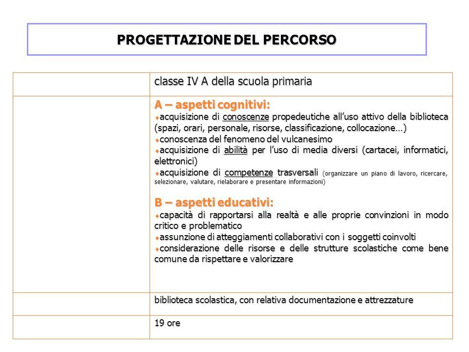 classe IV A della scuola primaria A – aspetti cognitivi: acquisizione di conoscenze propedeutiche alluso attivo della biblioteca (spazi, orari, person