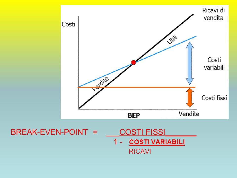 BREAK-EVEN-POINT = ___COSTI FISSI_______ 1 - COSTI VARIABILI RICAVI