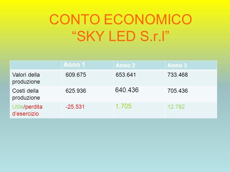 CONTO ECONOMICO SKY LED S.r.l Anno 1 Anno 2Anno 3 Valori della produzione 609.675653.641733.468 Costi della produzione 625.936 640.436 705.436 Utile/p