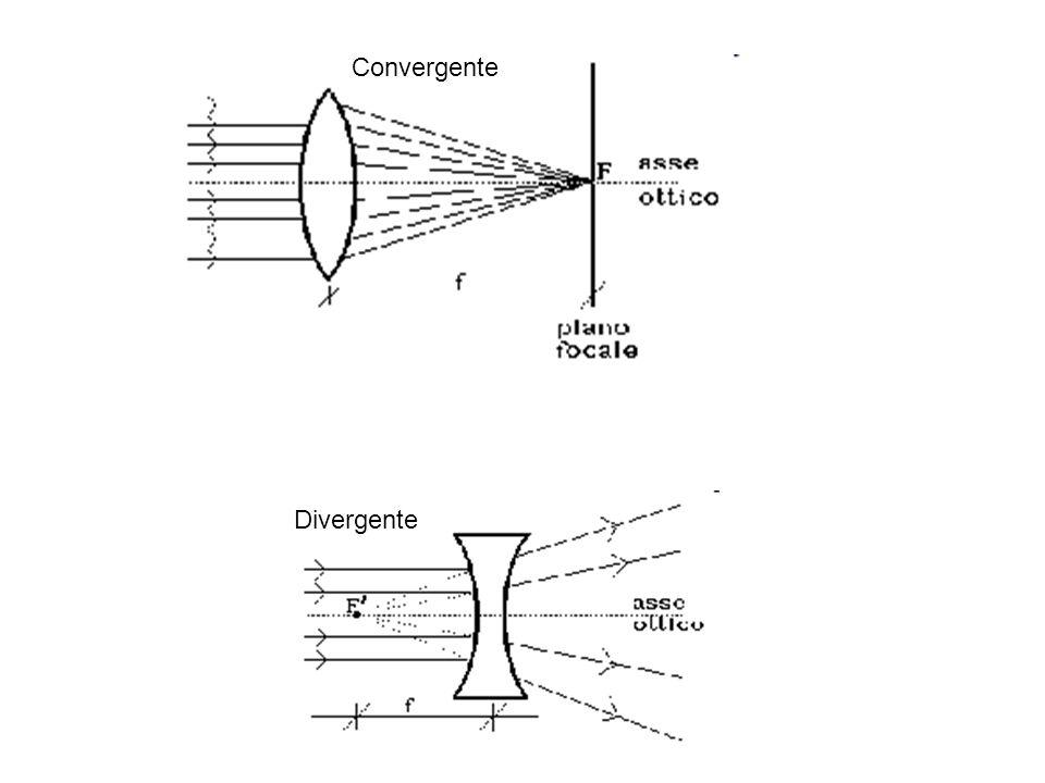 Divergente Convergente