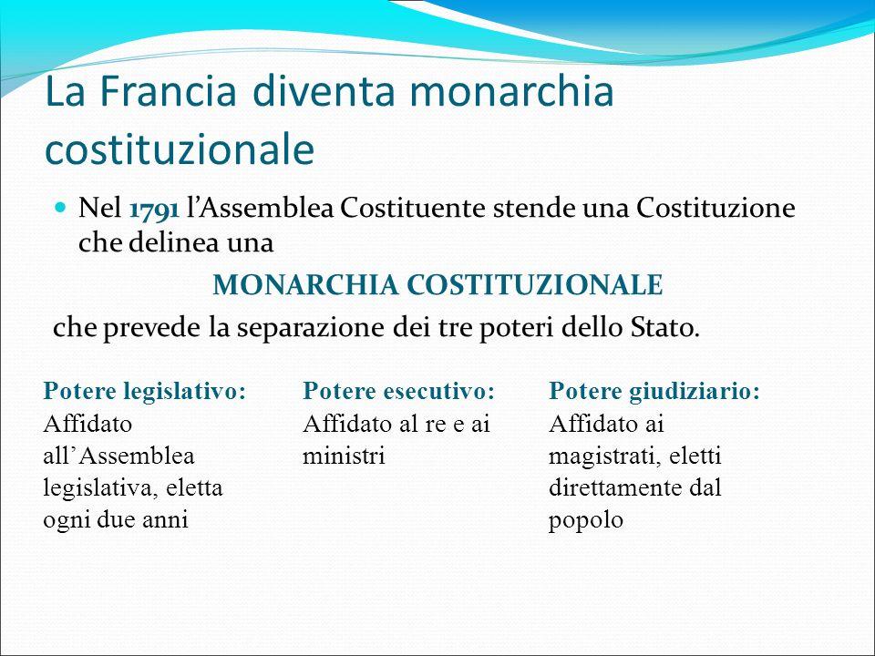 La Francia diventa monarchia costituzionale Nel 1791 lAssemblea Costituente stende una Costituzione che delinea una MONARCHIA COSTITUZIONALE che preve