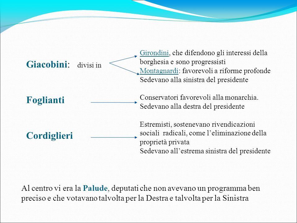 Giacobini: divisi in Foglianti Cordiglieri Girondini, che difendono gli interessi della borghesia e sono progressisti Montagnardi: favorevoli a riform